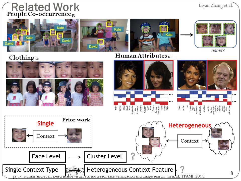 Related Work People Co-occurrence [1] Human Attributes [3]